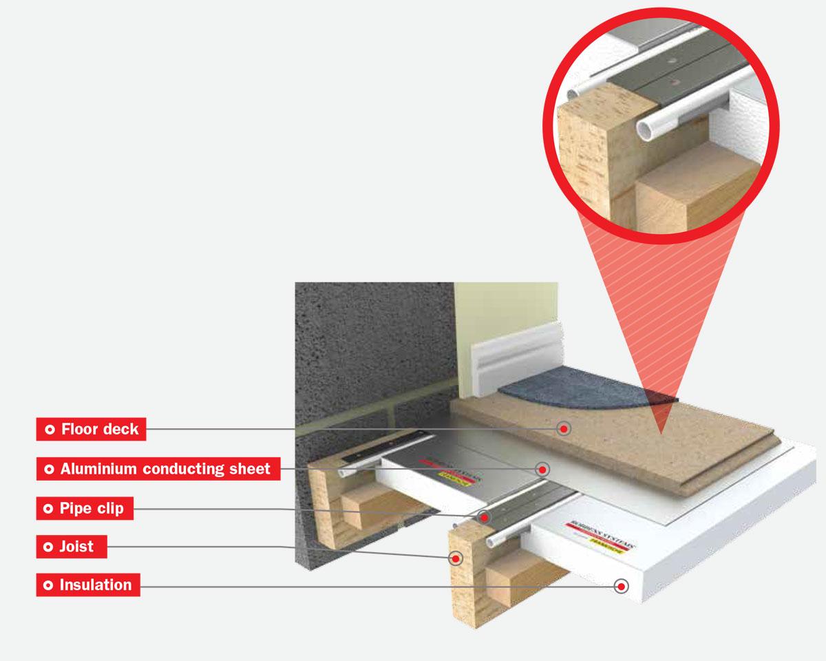 underfloor heating aes limited