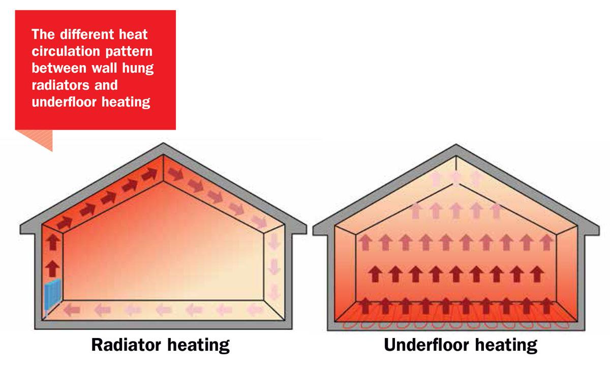 Underfloor Heating - AES Limited